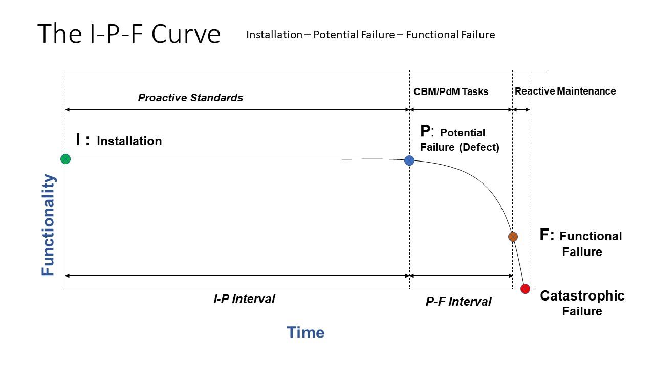 I-P-F curve