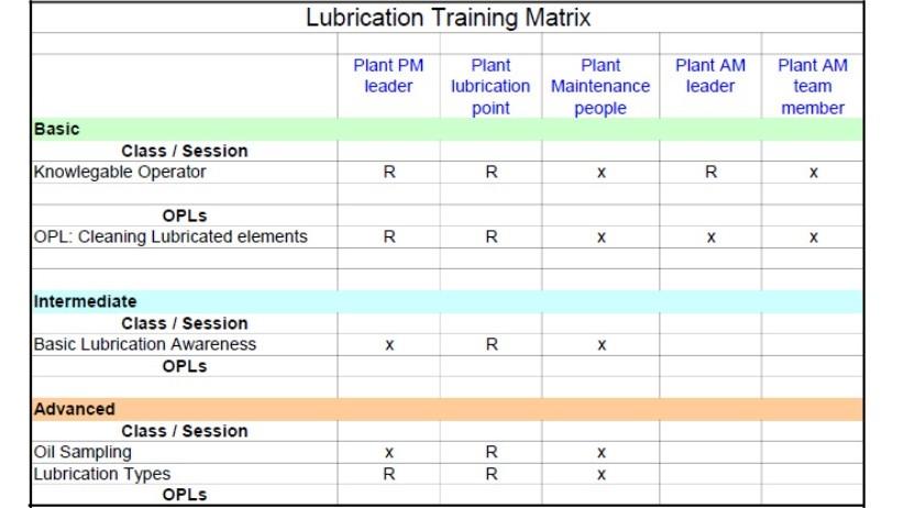 Lube Training Matrix example