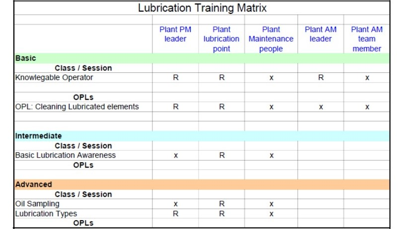 Lube Training Matrix example